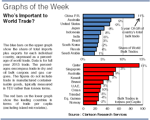 Top Shipping Awards: Who's Big in Seaborne Trade? | Clarksons Research